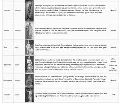 Gods And Goddesses Chart List Of Greek Gods And Goddesses Examples And Forms