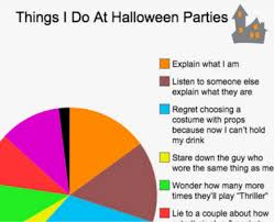 What I Want To Be For Halloween Pie Chart Things I Do At Halloween Parties A Depressingly Relatable