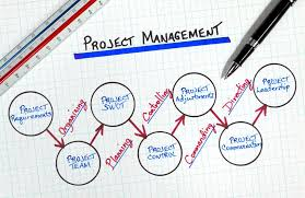 Project Manager Duties Project Managers Roles Responsibilities Codeburst