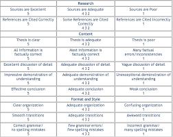 Extended essay rubric         Corlytics