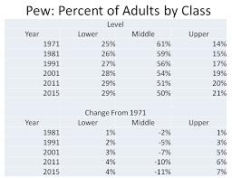 Chart Middle Class Income