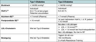 Preisalarm für tablettendose morgens/mittags/abends/nachts, 1 st. Diabetes Mellitus Medix Schweiz