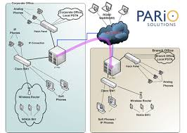 ip pbx network diagram   pngimages of pbx network diagram diagrams