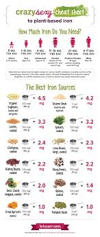 Foods High In Iron Chart Plant Based Iron Rich Foods Top 12 Sources Infographic
