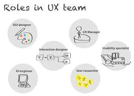 Resultado de imagen para UX Manager UX Mobile