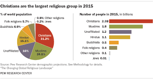 World Religion Pie Chart 2018 Worlds Largest Religion By Population Is Still Christianity