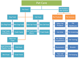 Pet Care Industry: Business Overview and Opportunities