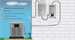 generac generator installation. How Generator Works Generac Installation
