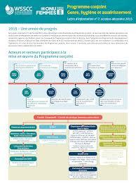 Information letter 7 - WSSCC/UN Women Joint Programme on Gender ...