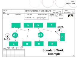 Standard Work Chart Example Standard Work Workshop Ppt Download