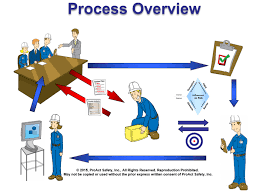 custom lean behavior based safety programs from proact safety from advantages of lean behavior based safety