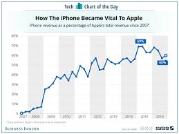 Chart Of Iphone Sales Apple Iphone Sales As Percentage Of Total Revenue Chart