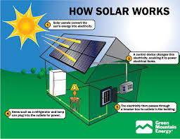 Image result for solar energy pictures