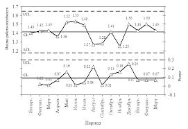 Построение x r карты Шухарта Второй шаг построения карты Шухарта Нанесение на диаграмму центральных линий и контрольных пределов