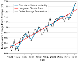 Frequently Asked Questions Fourth National Climate Assessment