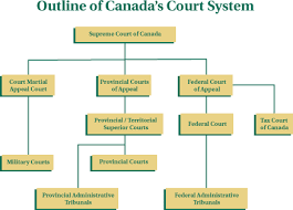 Federal Courts Immigration To Canada Information