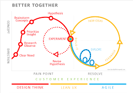 Ux Design Methodology The Evolution Of Ux Process Methodology Ux Planet