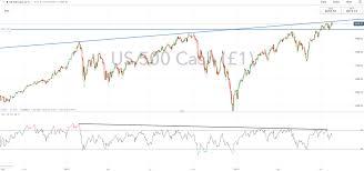 S P 500 Dow Jones Technical Forecast