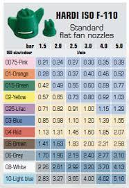 Hardi Flat Fan Specification