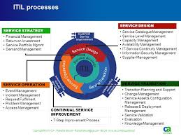 itil process using cobit and itil robert e stroud cgeit ppt video online download
