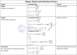 Soil Bearing Capacity Chart The General Bearing Capacity Equation Rectangular Foundations