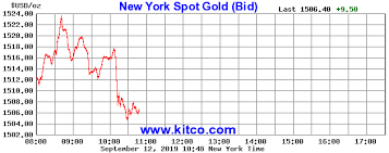 Gold Futures Chart Live 24 Hour Spot Chart Gold