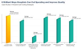 6 Brilliant Ways Hospitals Can Cut Spending And Improve