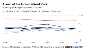 California Economy Soars Above U K France And Italy