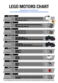 Torque Comparison Chart Lego Motors Chart Comparison Based On Torque Speed And