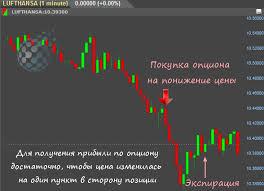 Как не потерять деньги в торговле бинарными опционами