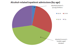 The For Middle-aged Nhs Round's Tab Full Up State On Picking Is Next - Fact Alcoholics