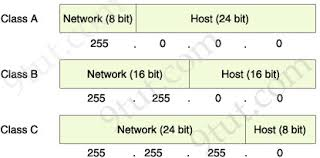 Ccna Training Subnetting Tutorial Subnetting Made Easy