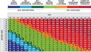 sub ohm coil chart ohm volt vape chart smoke cheaper malta