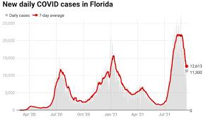 Florida reports 23,930 new COVID cases ...