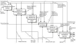 Реферат Проектирование корпоративных информационных систем и  Проектирование корпоративных информационных систем и управление