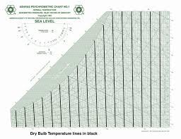 Carrier Psychrometric Chart English Units Fundamentals Of Psychrometrics Part 3 Greenbuildingadvisor