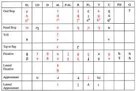 This lesson explains the international phonetic alphabet (ipa) and how it can help with i start the lesson by defining the international phonetic alphabet and showing why it is in the english language, there are 44 phonetic symbols and sounds made up of. Phonetic Consonant Symbols Phonetics Linguistics Consonant