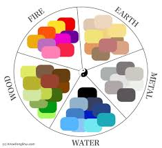 water feng shui element infographics. Feng-shui-colour-wheel Water Feng Shui Element Infographics W
