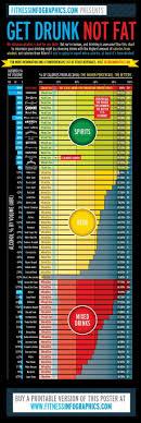 Alcohol Weight Chart Get Drunk Not Fat Chart Get Fit Bebida Coctel Comida