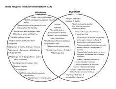 Compare And Contrast Hinduism And Buddhism Chart Pin On Possiblities