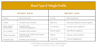 Insulin Resistance Food Chart Blood Sugar The Blood Type Diet Dadamo Personalized Living