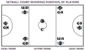 images about netball   is   fun on pinterest   netball        images about netball   is   fun on pinterest   netball  colouring pages and search
