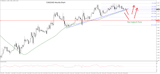Eur Usd And Usd Chf Us Dollar Remains In Downtrend Fxopen