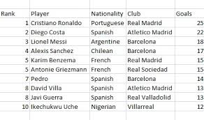 Stats 2013 14 La Liga Top Scorers And Assists