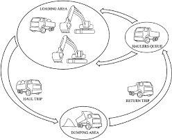 Excavator Comparison Chart Flow Chart For Machinery Set Consisting Of Excavators And