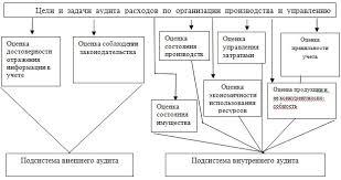 Аудит учета расходов и доходов обслуживающего производства На рисунке 1 2 представлены в обобщенном виде основные цели и задачи аудита расходов по организации производства и управлению