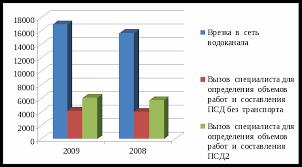 Бухгалтерский учёт анализа расчётов с поставщиками и подрядчиками  Рисунок 2 Стоимость видов работ в МУП Горводоканал