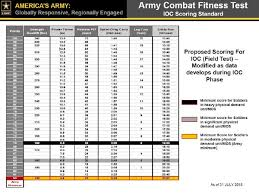 Pt Test Chart Heres An Early Draft Of The Armys New Fitness Test Standards