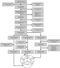 Polio Vaccine Chart The Immunological Effects Of Oral Polio Vaccine Provided