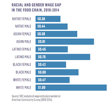 Pay Gap Chart Racial Gender Wage Gap Chart Blg Fair World Project